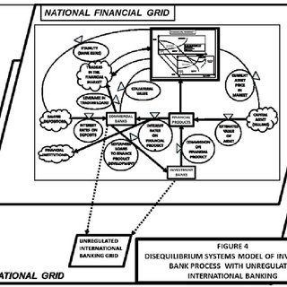 320x320 Investment Bank Process With Unregulated International Banking