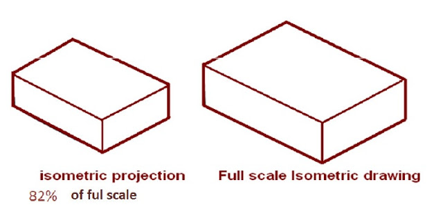 640x316 Isometric Projection And Isometric Drawing Ed Zone