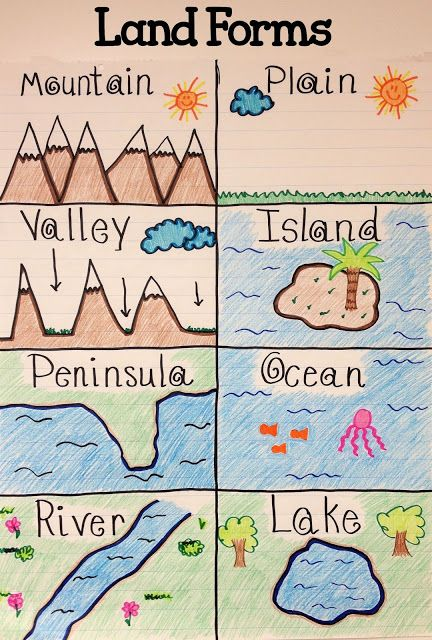 432x640 Super Anchor Chart About The Various Land Forms! The Students Then