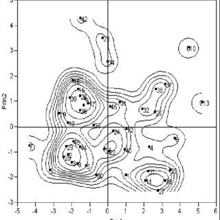 320x320 Figure 1. Scatter Diagram Of The Lentil Landraces. Scientific