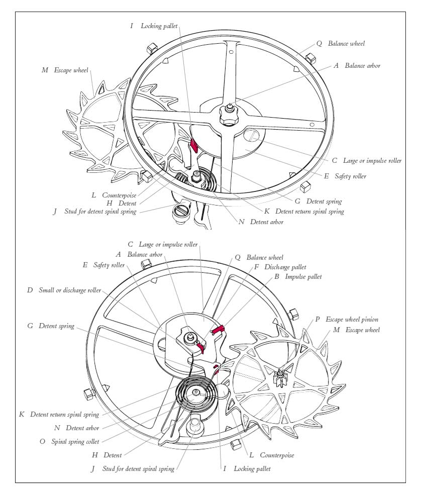 840x989 The Detent Escapement From Marine Chronometers To Wristwatches