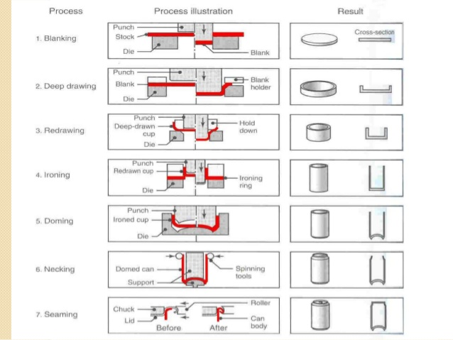 638x479 Drawing Processes In Manufacturing