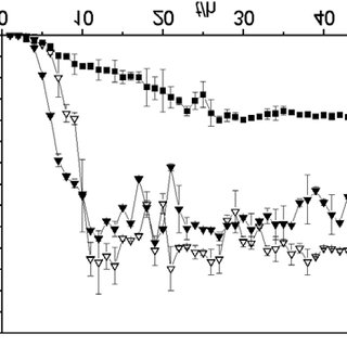 320x320 Kinetics Of Methane Production From Algal Substrate (Chlorela