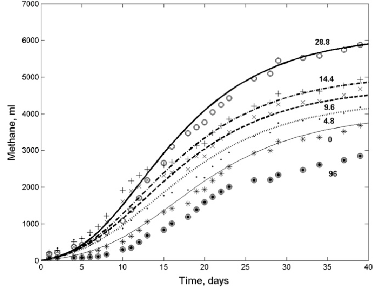 753x585 Methane Accumulation Curves During Household Solid Waste Anaerobic