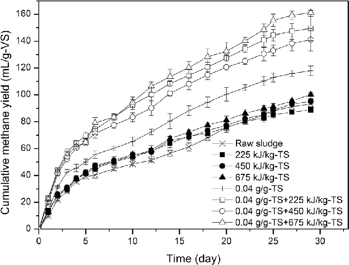 707x538 Fig. 5 Cumulative Methane Yield During Hsad After Individual