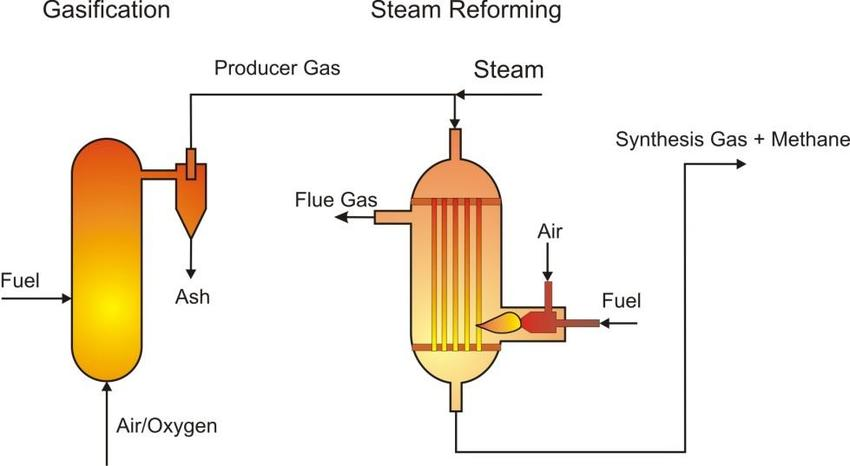 850x466 Schematic Drawing Of A Gasification Steam Reforming Unit