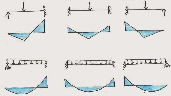 658x370 Structural Design Drawing Bending Moment Diagram For Continuous Beams