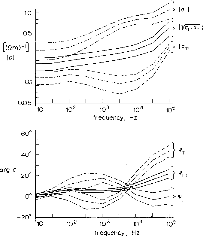 676x812 Electrical Conductivity Of Skeletal Muscle Tissue Experimental