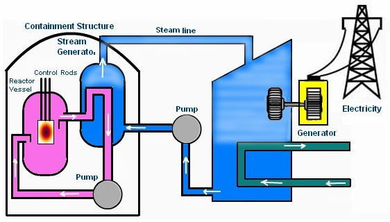 Nuclear plant drawing at getdrawings free for personal use 562x320 easy diagram of nuclear power plant generating electricity ccuart Choice Image