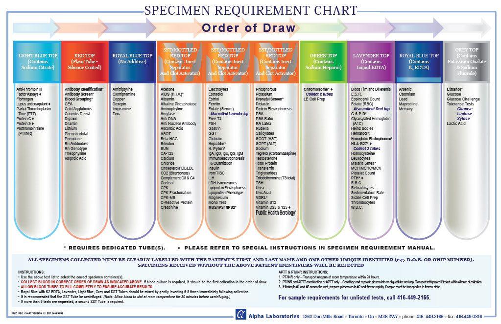 1023x661 Draw Of Order Bar Chart Order Of Draw Alpha Laboratories