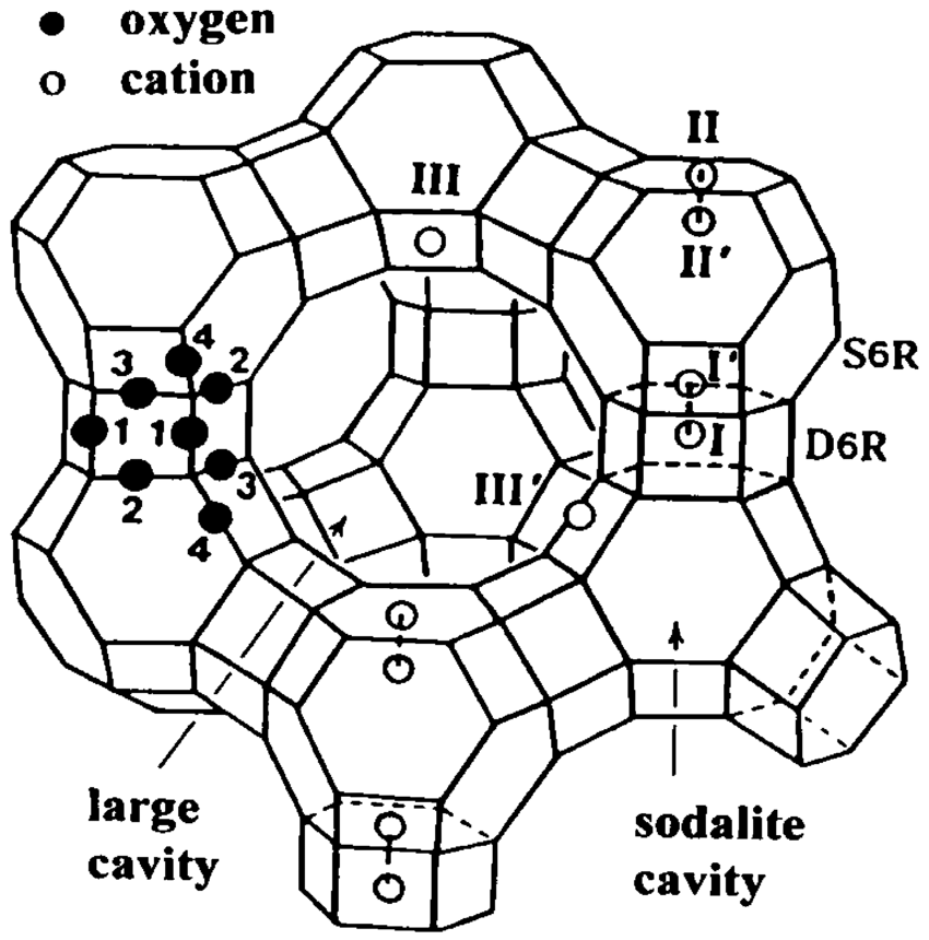 850x860 A Stylized Drawing Of The Framework Structure Of Zeolite X. Near