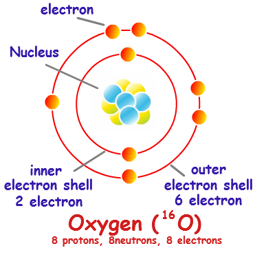 371x373 Collection Of Bohr Model Drawing For Oxygen High Quality