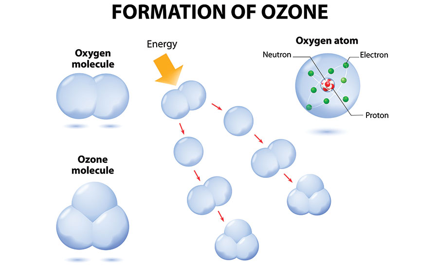 900x550 Ozone 101 Using Oxygen Molecules For Odor Removal 2016 01 07