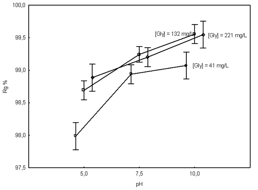 839x619 Figure 2. Rejection % (Rg%) As A Function Of Ph And [Gly