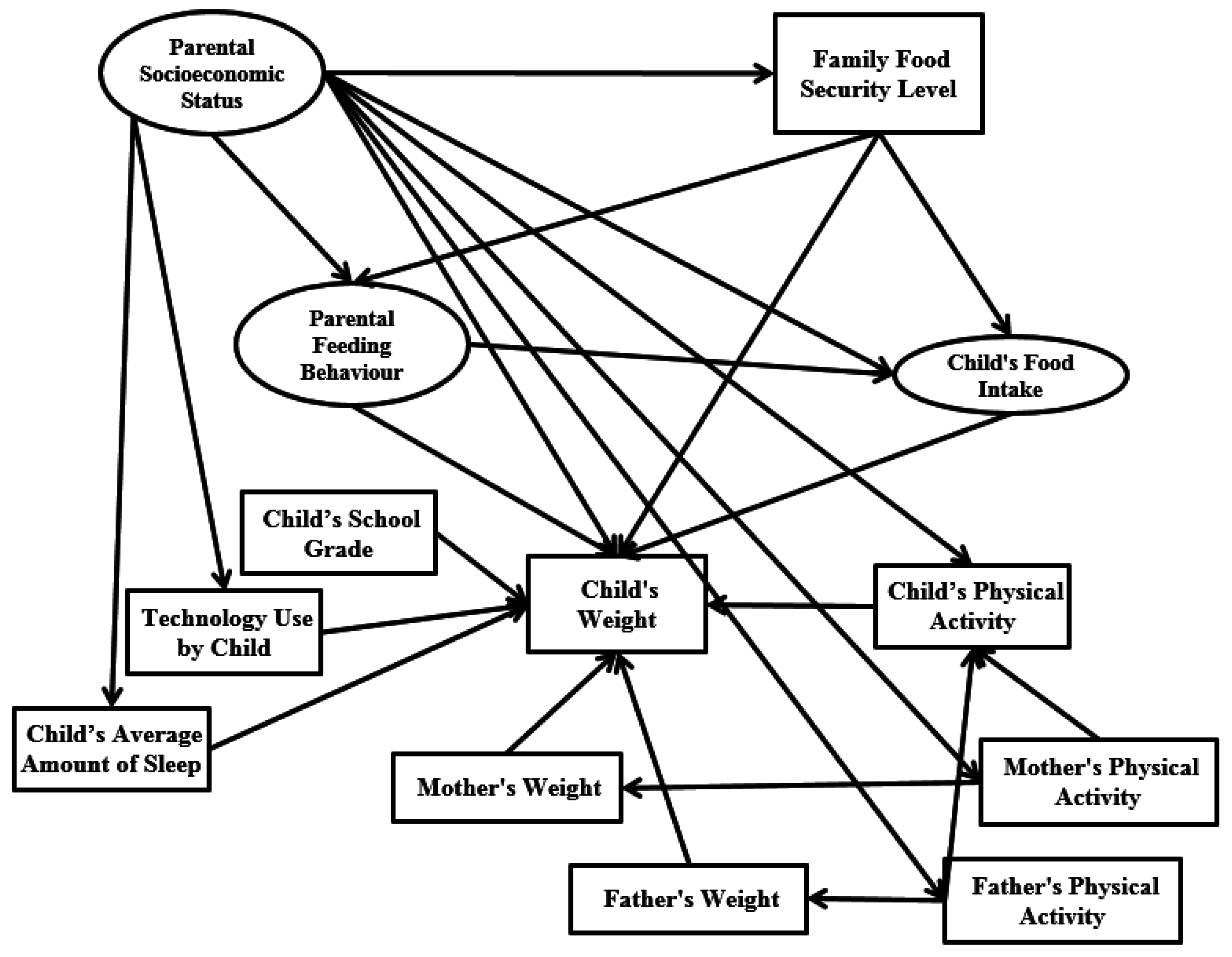 2696x2094 Ijerph Free Full Text Family Environment And Childhood Obesity