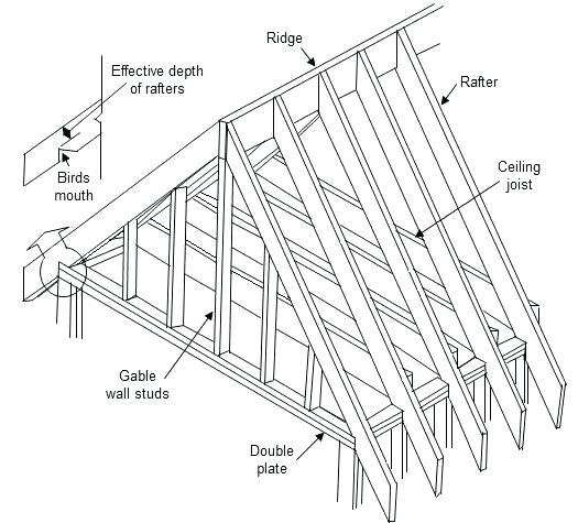 525x475 What Is A Gable Roof Gable Roof Component Drawing Gable Roof Porch
