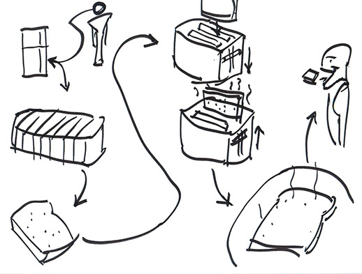518x393 How Do You Make Toast {The Design World And Visual Problem