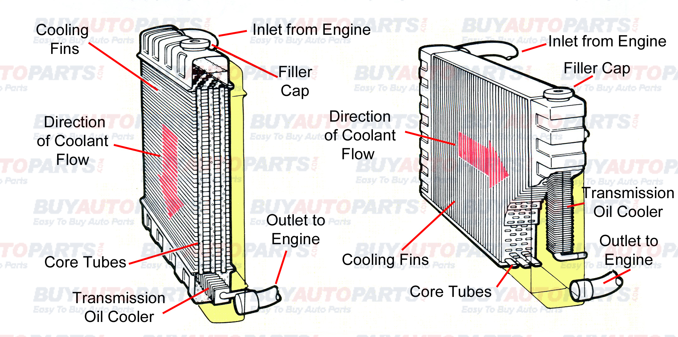 Radiator Drawing At Free For Personal Use 60 Chevy Engine Cooling Diagram 2160x1075 Break Down Diagrams