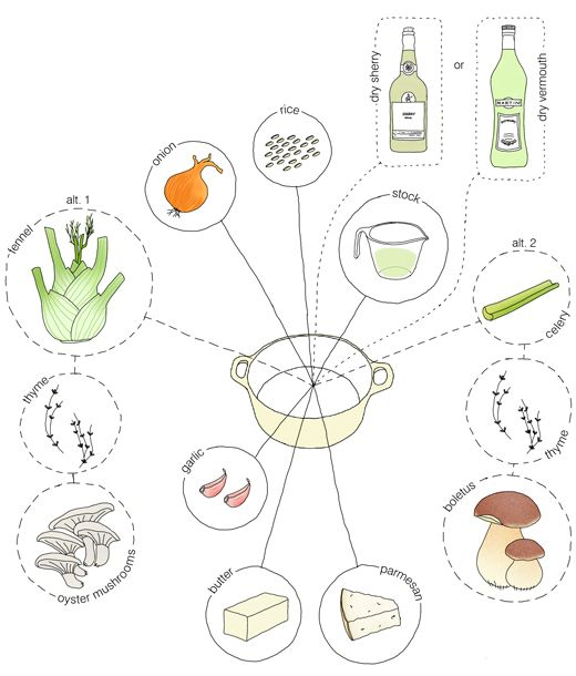 Recipe Drawing
