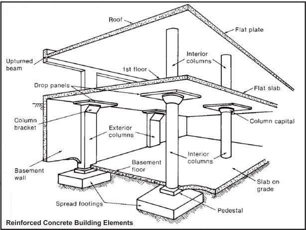 614x461 Spread Footings Reinforced Concrete Concrete