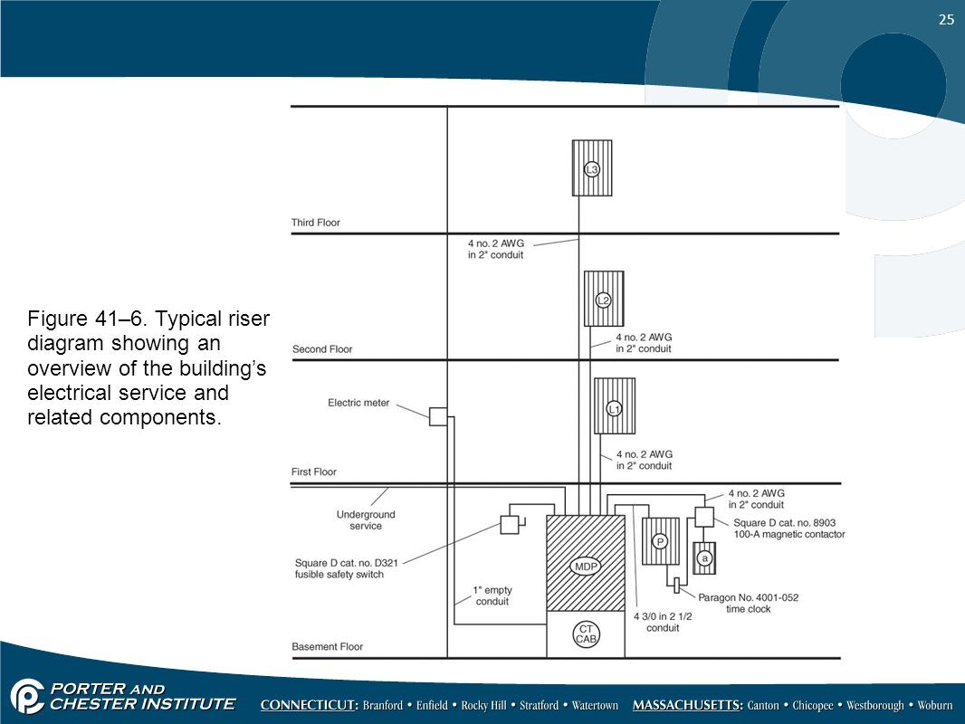 1066x800 Electrical Riser Diagram Figure 41 E 2 80 936 Graceful Capture 25