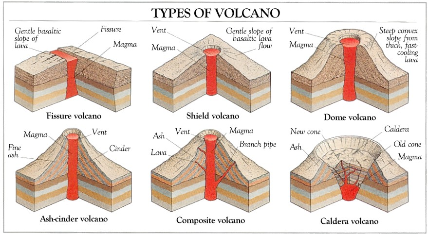 Shield Volcano Drawing At Getdrawings Free For Personal Use