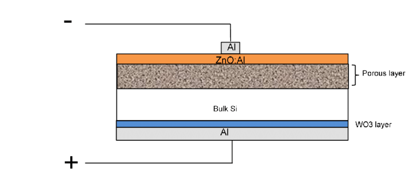 850x374 Schematic Drawing Of Solar Cell Configuration Based On Porous