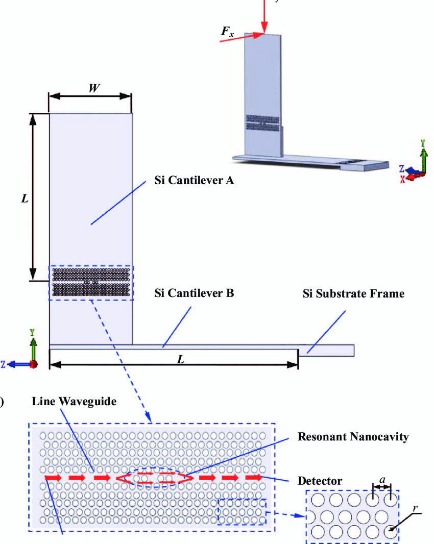 850x1066 A) Side View Drawing Of Two Dimensional Nanoscaled Force Sensor