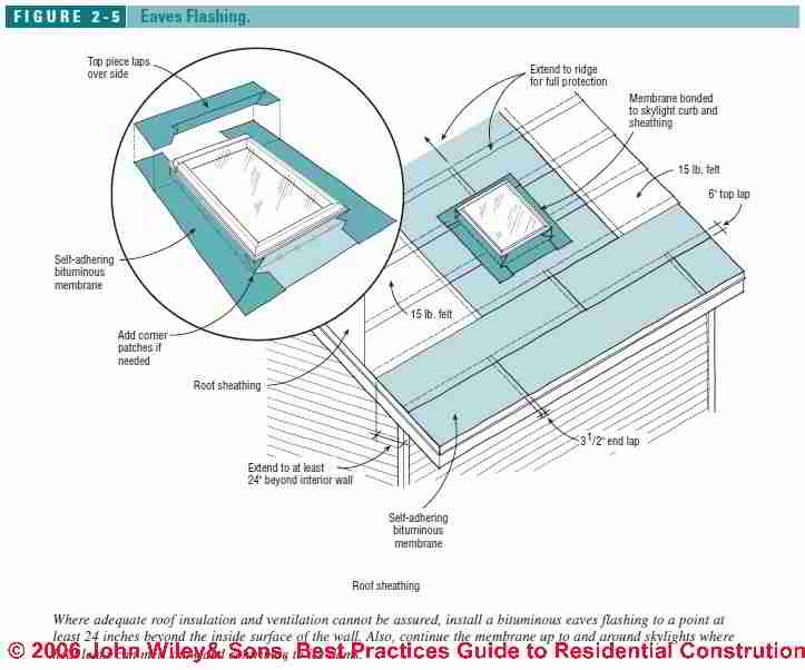 723x602 Skylight Construction, Installation Amp Flashing Guide Detailed