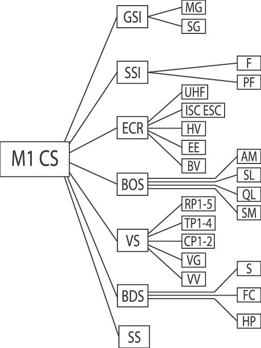 Wire Color Scheme