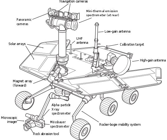 537x451 Filemars Exploration Rover.svg