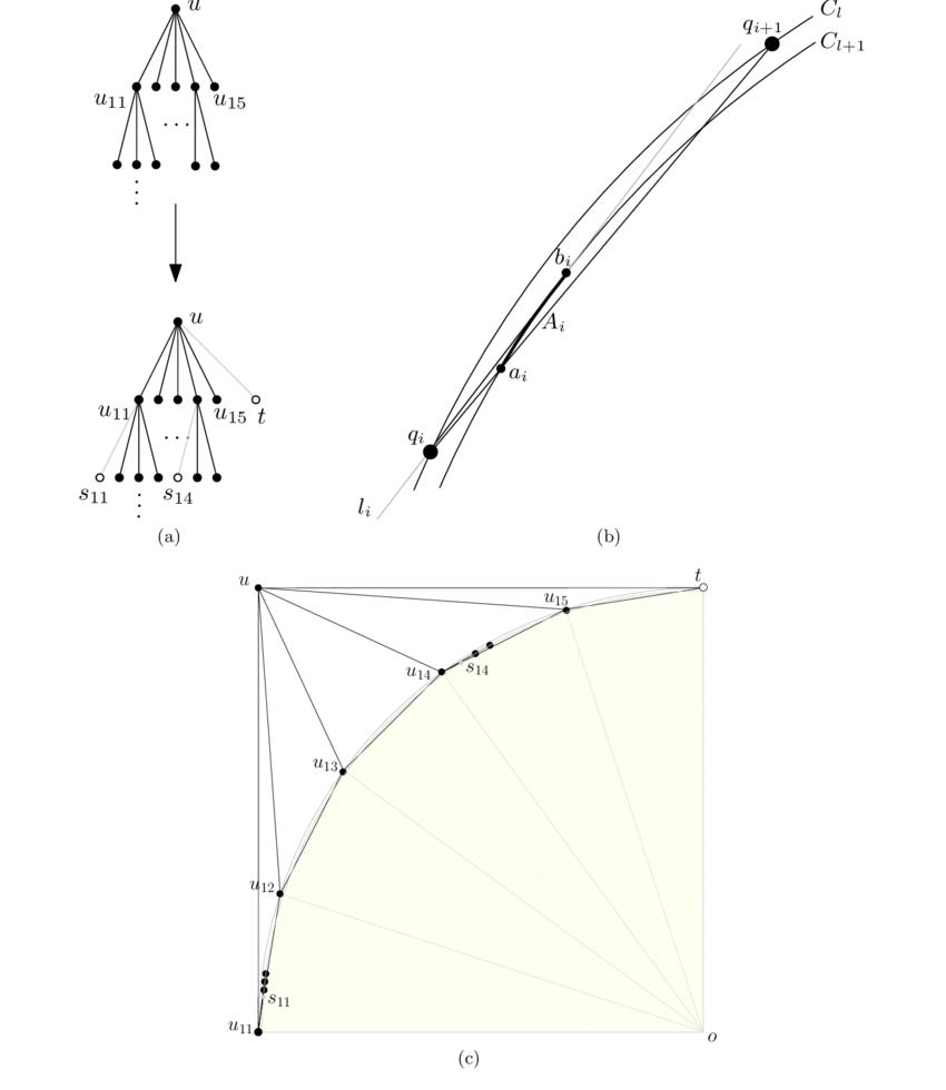 850x980 Illustration Of Algorithm Straight Line Bfs Tree (A) A Bfs Tree S