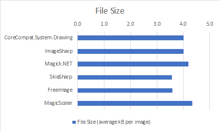453x270 Net Core Image Processing .net Blog
