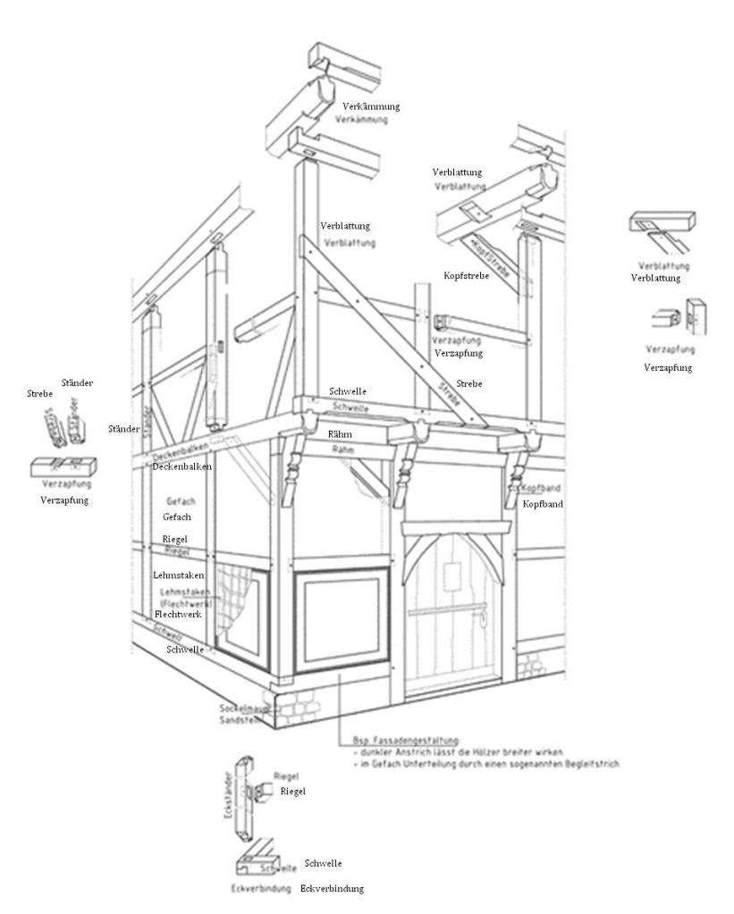 821x1023 Das Riegelhaus Project General Forum Questions Timber Frame Forums