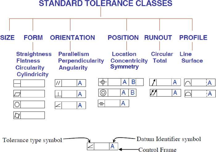 Types Of Tolerance In Engineering Drawing At Getdrawings Free