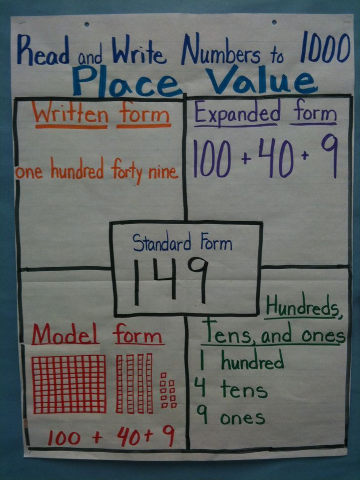 What Is A Place Value Drawing At Getdrawings Free For Personal
