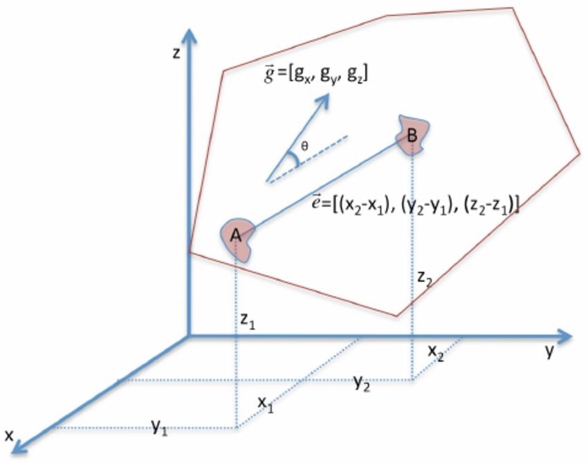 850x672 Gradient Vector Analysis For Quantification Of Type I Collagen