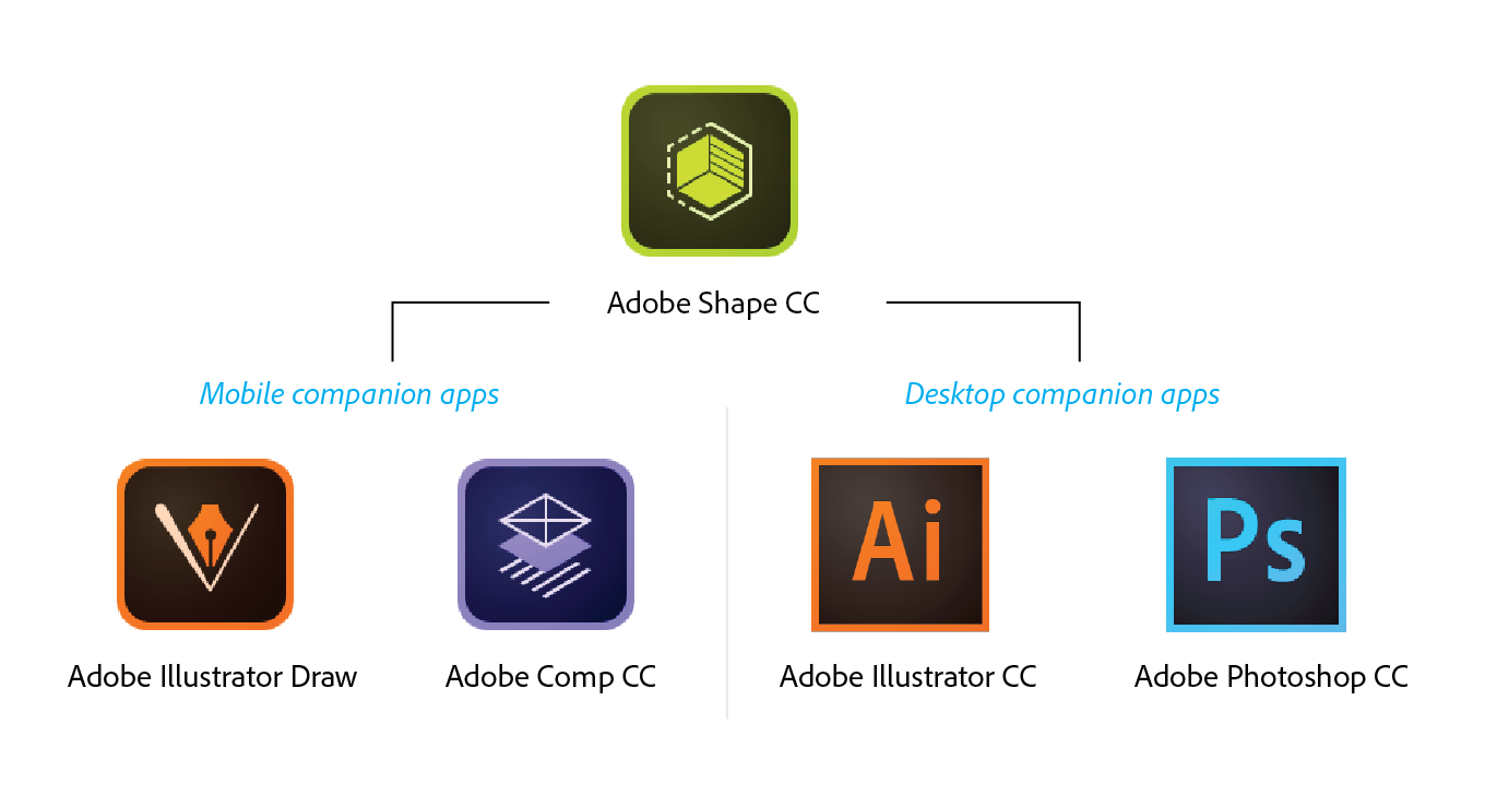 1360x739 Capture Vectors! Experience Magic With Adobe Shape Cc Adobe