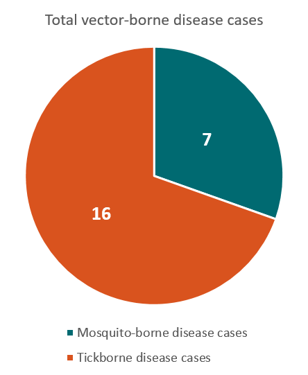 444x541 Alaska Vector Borne Diseases Profile (2004 2016) Vital Signs