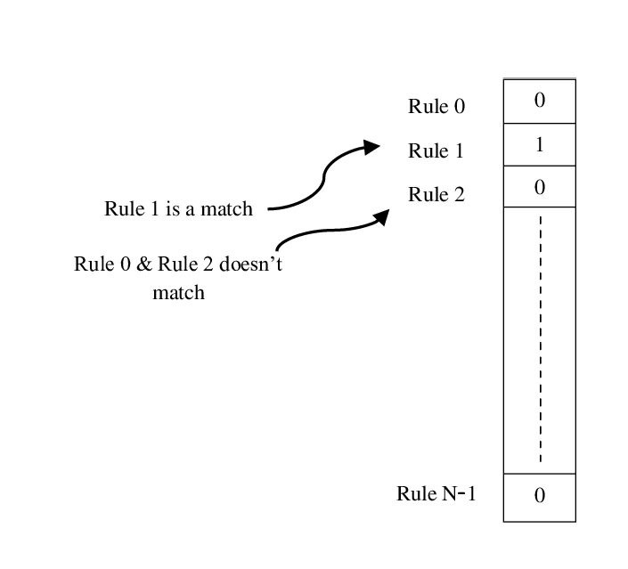 705x639 Basic Of Bit Vector Algorithm Download Scientific Diagram