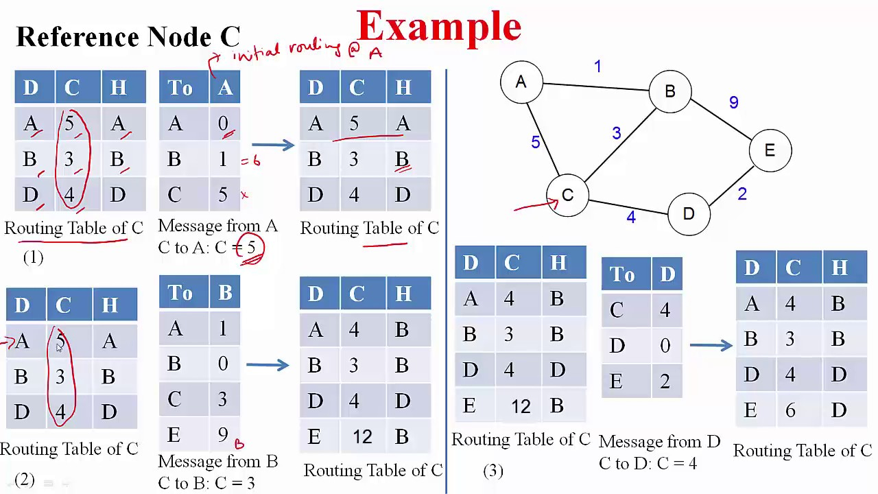1280x720 Distance Vector Routing Algorithm Iit Lecture Series