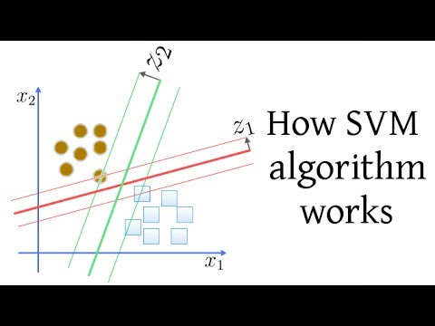 480x360 How Svm (Support Vector Machine) Algorithm Works