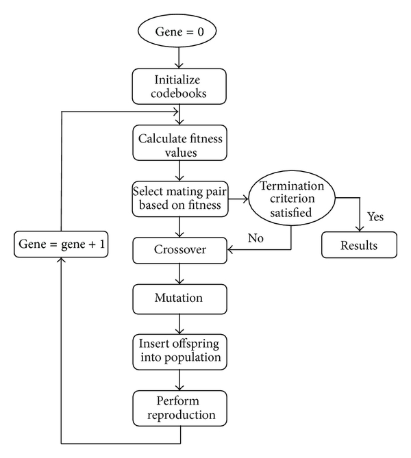 600x669 Sequence Of Steps Involved In Genetic Algorithm Based Vector