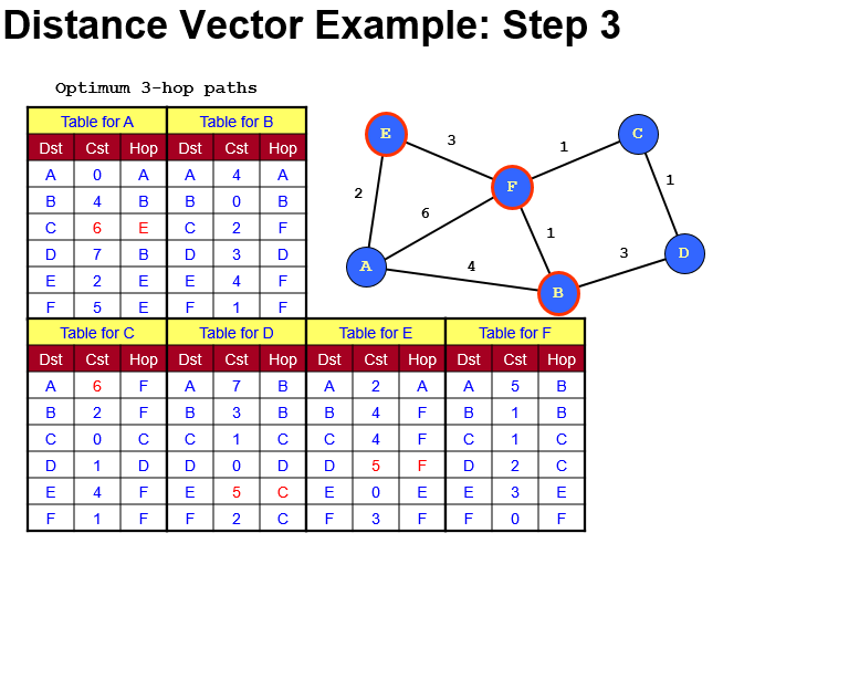 768x614 Solved (A) Consider The Same Network For Distance Vector