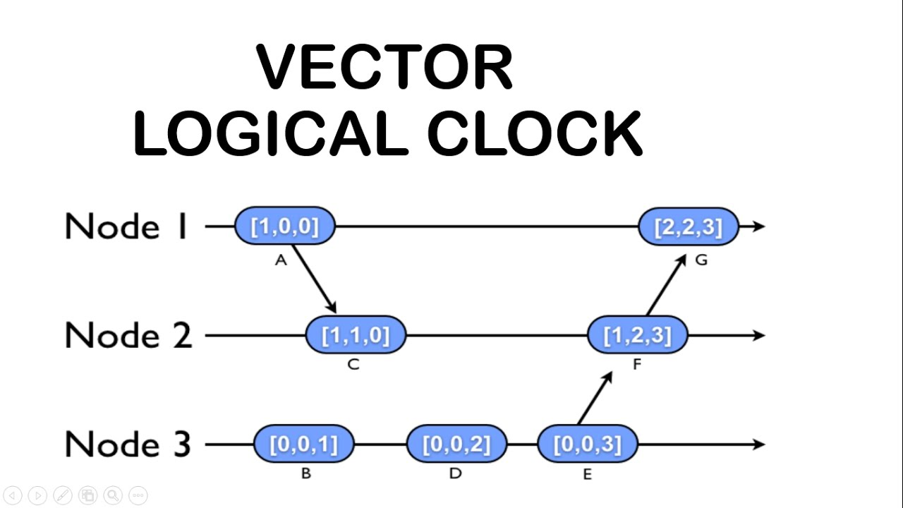 1280x720 Vector Logical Clock Algorithm In Distributed System In Hindi
