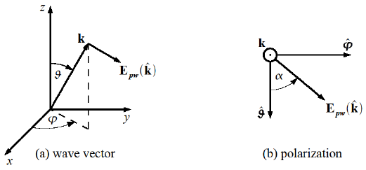 521x243 Definition Of The Wave Vector K And The Polarization In Spherical