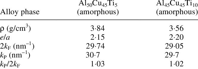 666x233 Density, Electron Concentration Ea, Fermi Wave Vector, K F