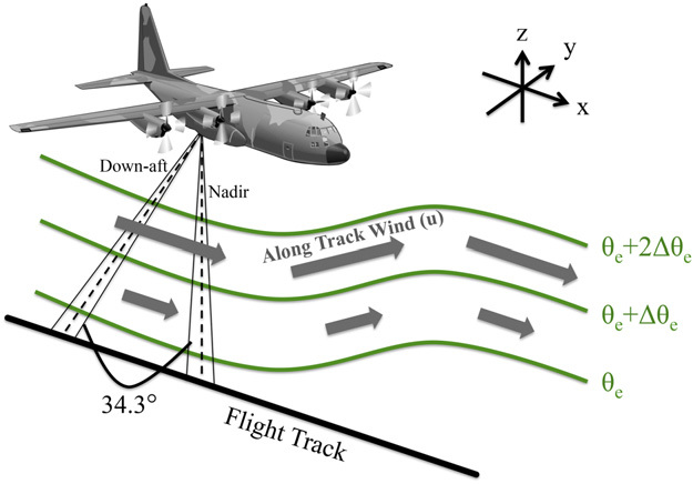 625x436 Schematic Of The Wcr Dual Antenna Configuration Aboard The Ncar C