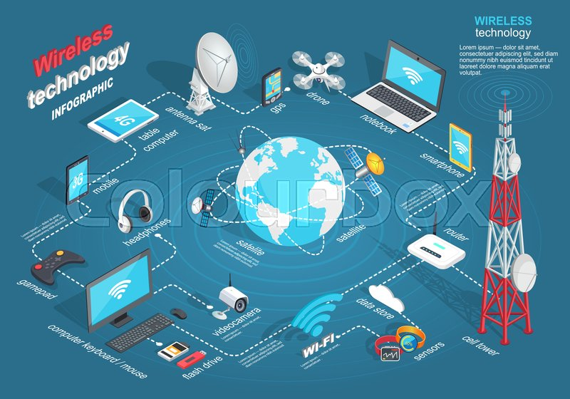 800x560 Wireless Technology Infographic Connection Of Modern Gadgets With