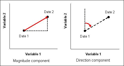 494x264 Change Vector Analysis Method (Cva)